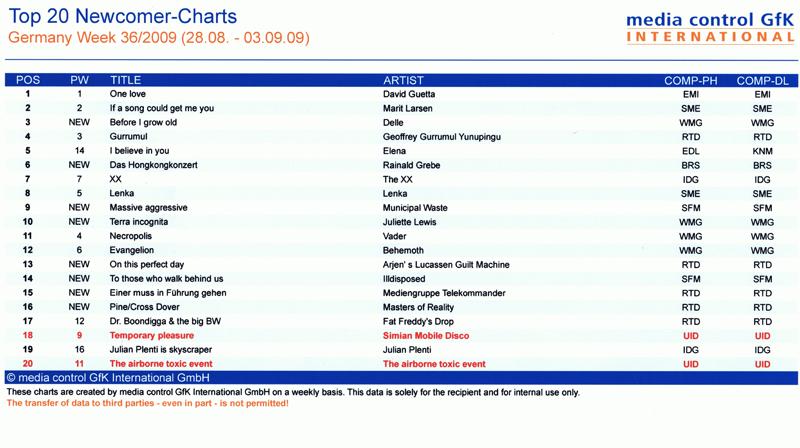 Elena Nuzman - Media Control Charts - August 2009